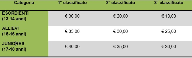 Suddivisione Premi Ciclocross