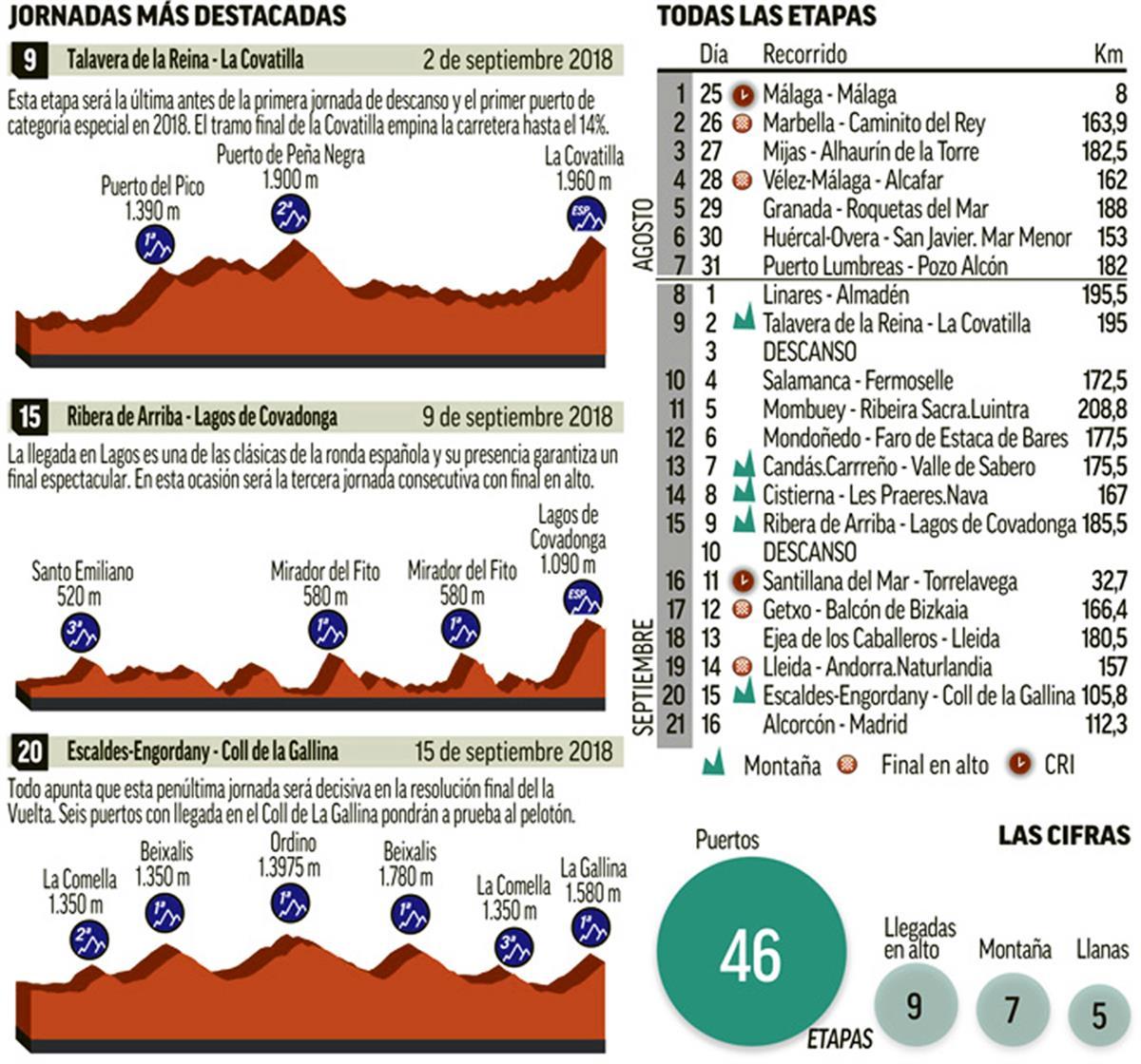 Vuelta1 2018