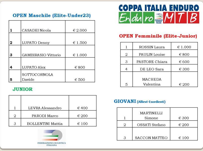 Premiazione Coppa Italia Enduro 2015